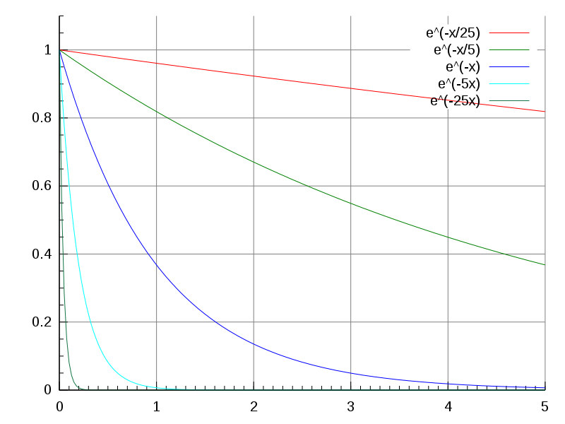 Exponential Decay Chart